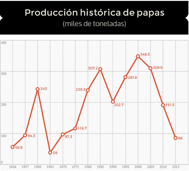 Producción en años anteriores. Fuente: Oficina Nacional de Estadísticas (ONE) y La agricultura en Cuba. Evolución y trayectoria (1959-2005), de Armando Nova González. Gráfico tomado de Progreso Semanal